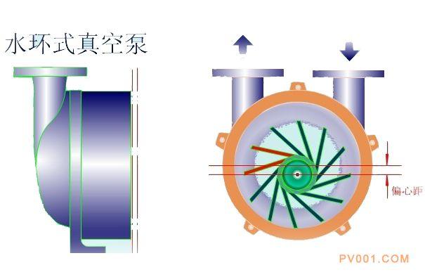 水环式真空泵-中国泵阀第一网