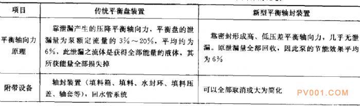 水泵新型轴向力平衡装配-中国泵阀第一网