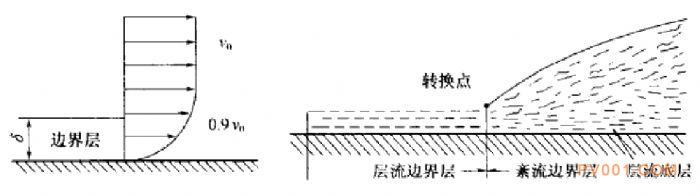 水泵水力损失分析与计算-中国泵阀第一网