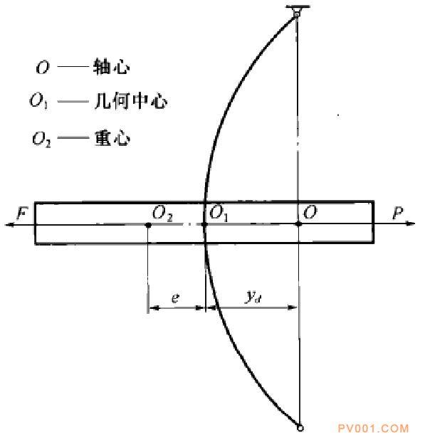 泵轴临界转速的基本概念-中国泵阀第一网