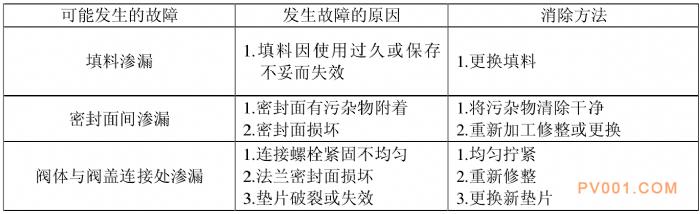 燃气闸阀 -中国泵阀第一网