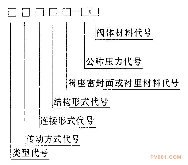 电站阀门型号编制方法-中国泵阀第一网