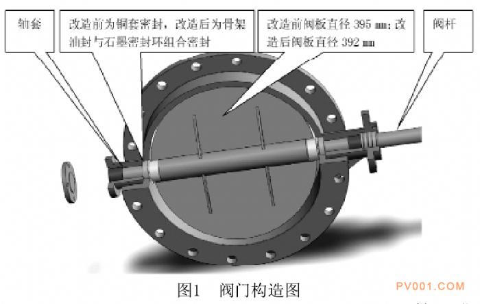 泵阀学院 行业论文 > 高炉煤气调节阀优化设计与应用     因为阀板起