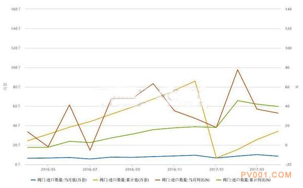 我国阀门进口量居高不下 国产替代形势严峻-中国泵阀第一网