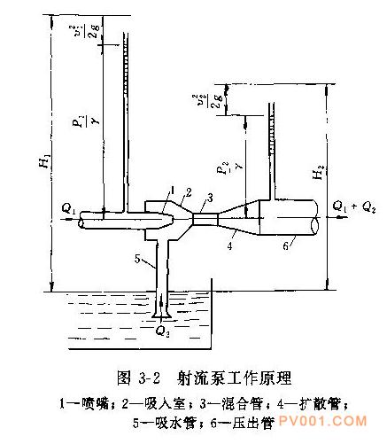 射流泵的构造与工作原理介绍