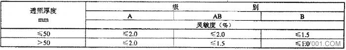 阀门受压铸钢件射线拍照检测的具体要求-中国泵阀第一网