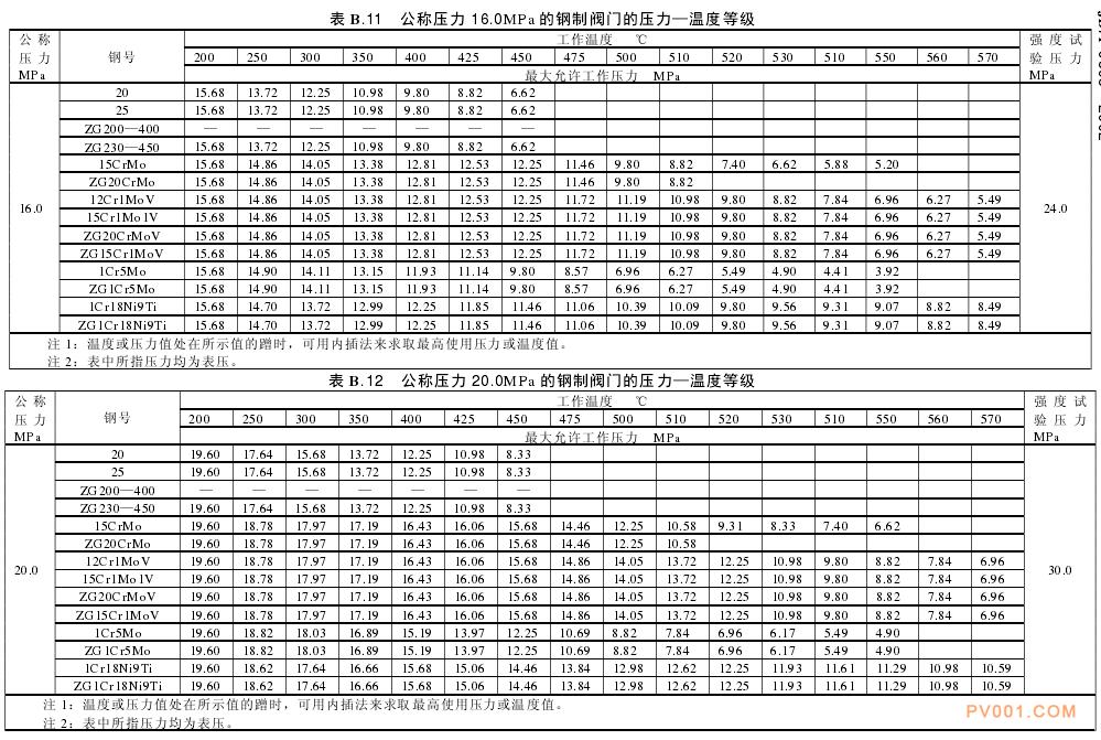 电站阀门的利用范围及技术要求-中国泵阀第一网