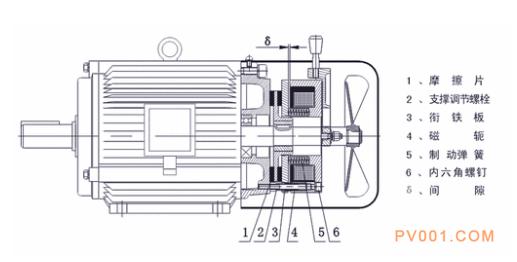 电机基本常识之电机级数