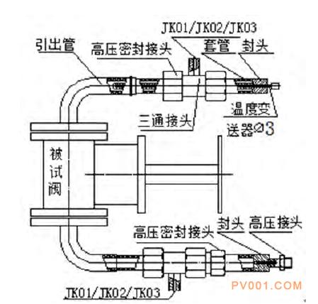 高温阀门 减压阀 针型阀 电磁阀
