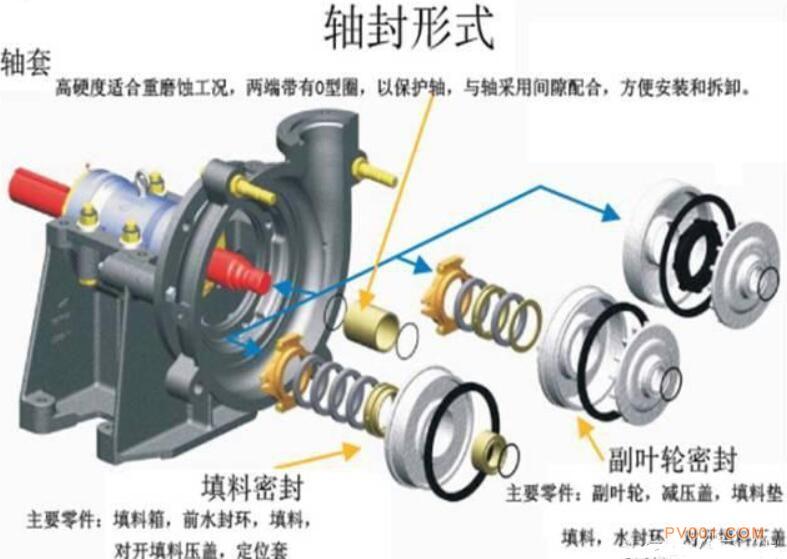 渣浆泵知识详解