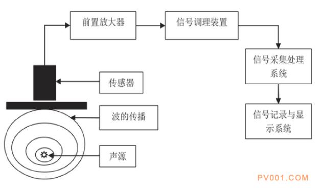 閥門 壓力容器 傳感器
