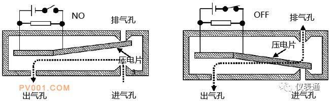 直动式压电阀的结构及工作原理