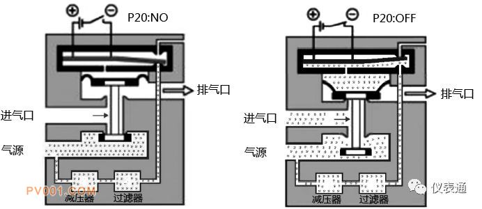功率放大型压电阀,在结构上相当于一个直动式压电阀和一个气动信号放大器的组合体,在实现电信号到气信号的控制转换的同时,也实现了气动信号的功率放大,为智能阀门定位器的设计、制造提供了便利,因此功率放大型 压电阀也广泛地应用在智能阀门定位器的气路控制中。 2、带压电阀的智能阀门定位器 气路结构采用压电阀结构的智能定位器,其气路结构通常由两个功率放大型压电阀组件(PV1、PV2)和两个单向阀(RV1、RV2)组成,如图3所示。  图3 带压电阀的智能阀门定位器的气路结构 气动组件可有三种气路逻辑状态: a、状态一
