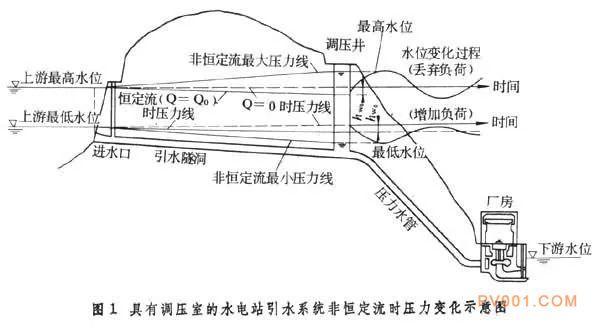 水电站调压室原理解析