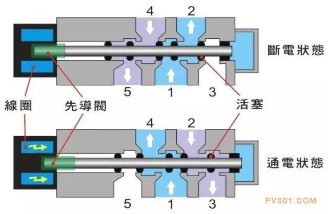 图表示5/2(五路二位)直动式电磁阀(常断型)结构的简单剖面图及工作原理。