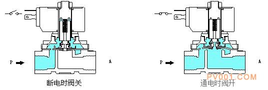 分步直动式电磁阀