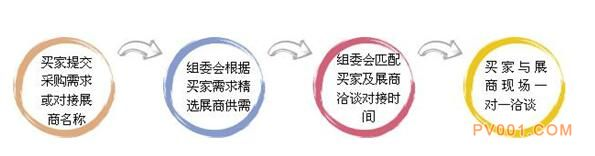 上海石化展采购对接会,对接流程图