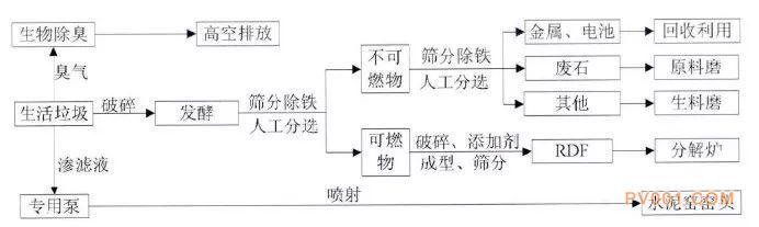 典型的RDF水泥协同处置生活垃圾工艺流程图