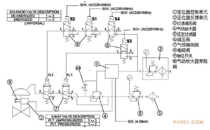 电磁阀 定位器 安全阀 疏水阀