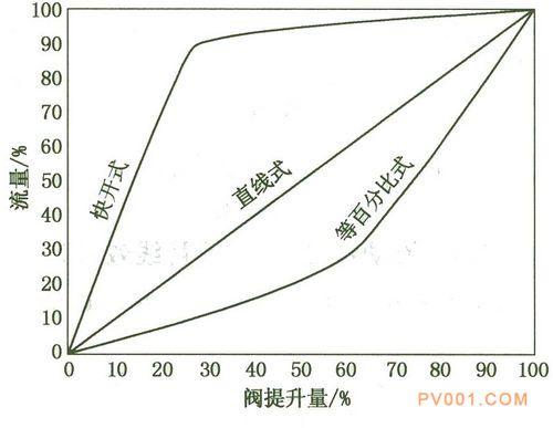 阀门流量特性图