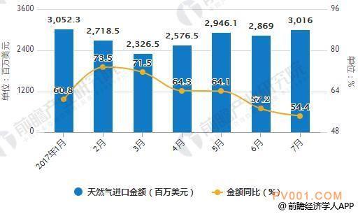 2018年1-7月中国天然气进口统计及增长情况