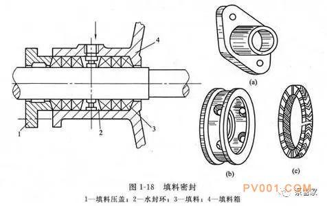 泵知识科普:泵的轴封装置科普