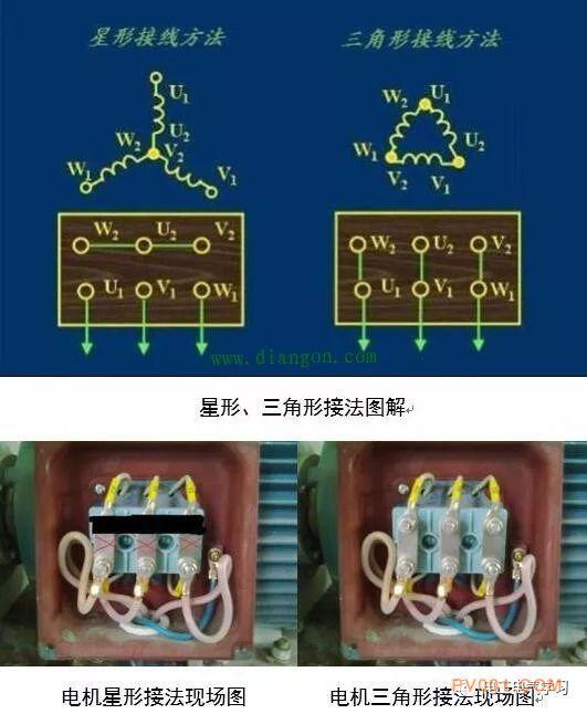 电机采用星形接法时,线圈电压为220V,运行电流为相电流,较小; 电机采用三角形接法时,线圈电压为380V,运行电流为相电流的根号三倍,较大。 电机从静止起动时,星形接法的起动转矩仅是三角形接法的一半,起动电流仅仅是三角形起动的三分之一左右; 三角形接法起动时起动电流是额定电流的4-7倍,但是起动转矩大。
