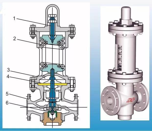 常见减压阀的结构