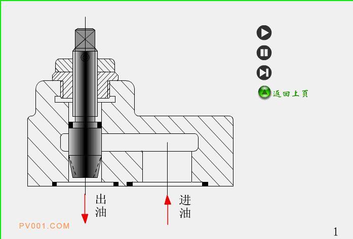 3d动画透视阀门内部结构及工作原理详解!图片
