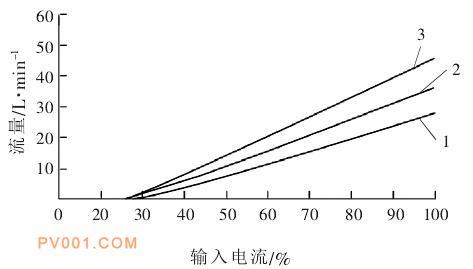 流量特性曲线