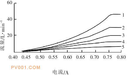 不同规格阀芯对应的流量特性曲线