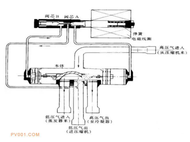 空调电磁四通阀串气的症状及维修方法