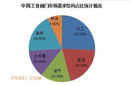 上海化工装备展:阀门企业云集,掘金化工市场