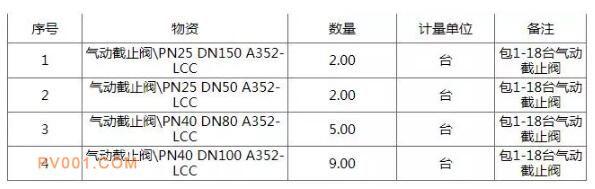 中国石化巴陵石化公司液氯冷冻装置气动截止阀招标公告