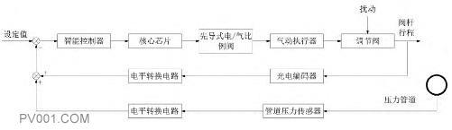 閥門定位器控制系統結構圖