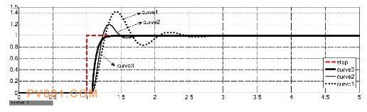 定位器系統單位階躍響應曲線對比圖