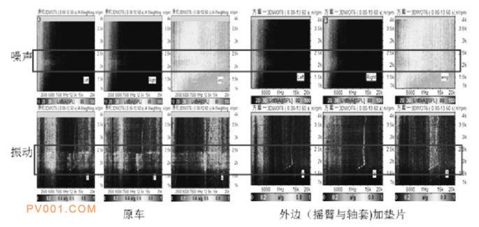 原车与方案3噪声振动频谱对比