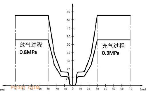 国内常用高度阀流量特性曲线