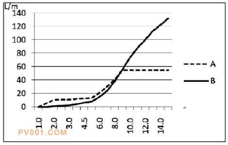 A、B两种型号高度阀流量曲线对比 (压力0.8MPa)