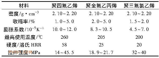 常见氟塑料特性对比