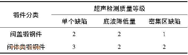 超声检测质量等级 (JB/T 6903)