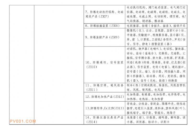 防爆电机,防爆电泵等正式纳入CCC认证管理