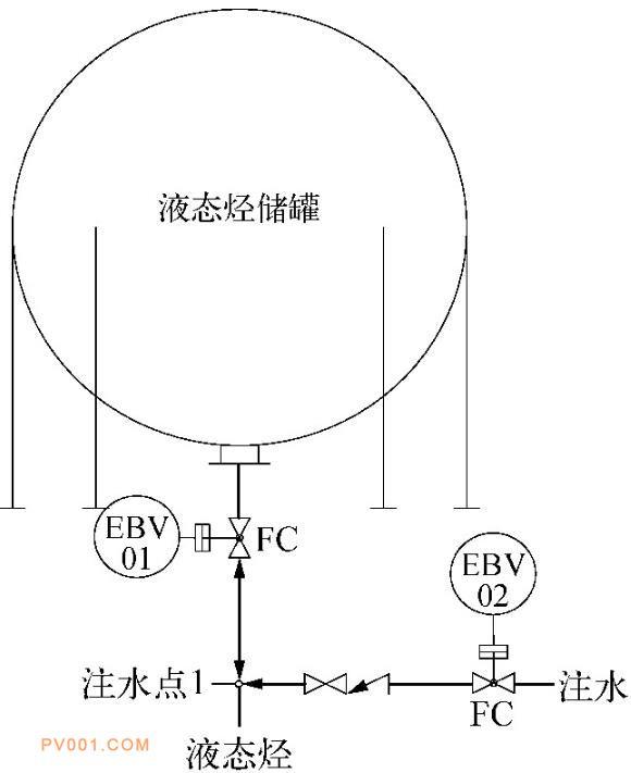 液态烃球形储罐进出料及注水工艺 管道仪表流程方案1