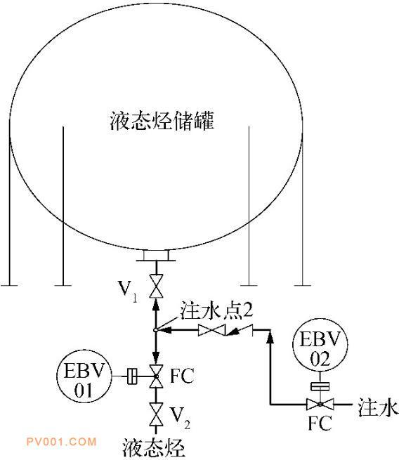 液态烃球形储罐进出料及注水工艺 管道仪表流程方案2