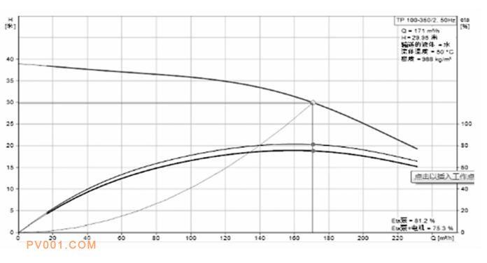 图5 前三门8号新加区循环水泵的性能曲线示意图(Q-H)
