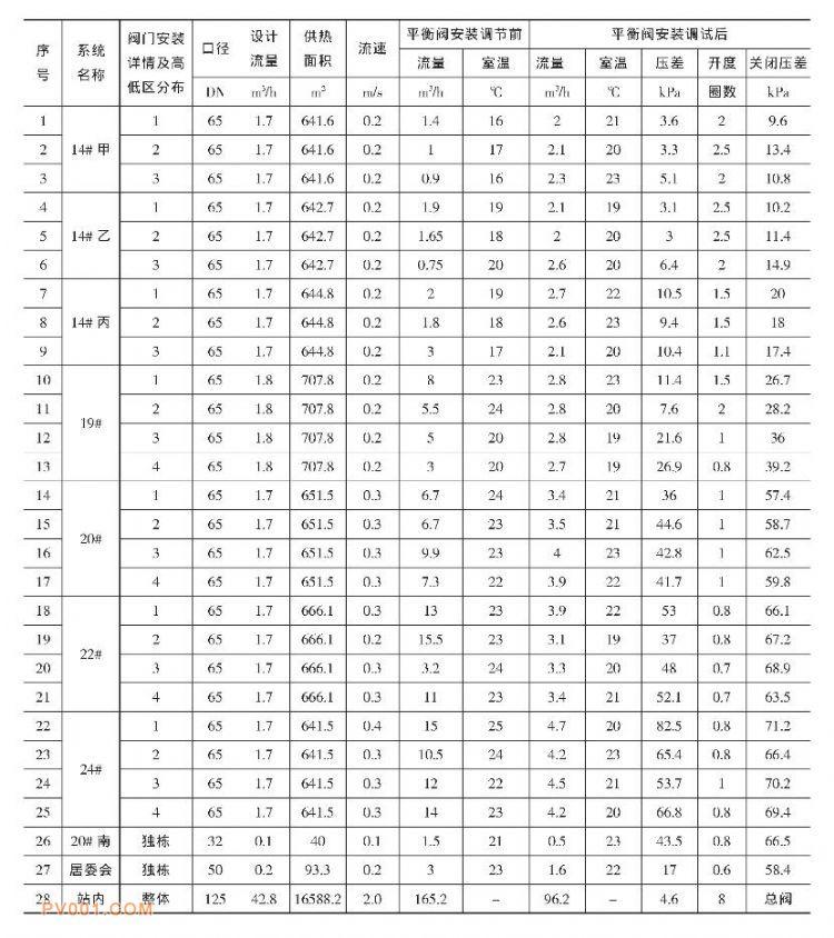 表2 前三门8号新加区流量与室温安装调节前后对比表