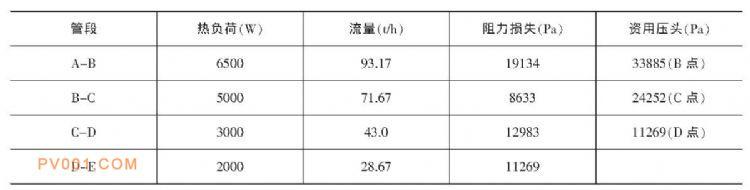 表1 管网流量计算统计表