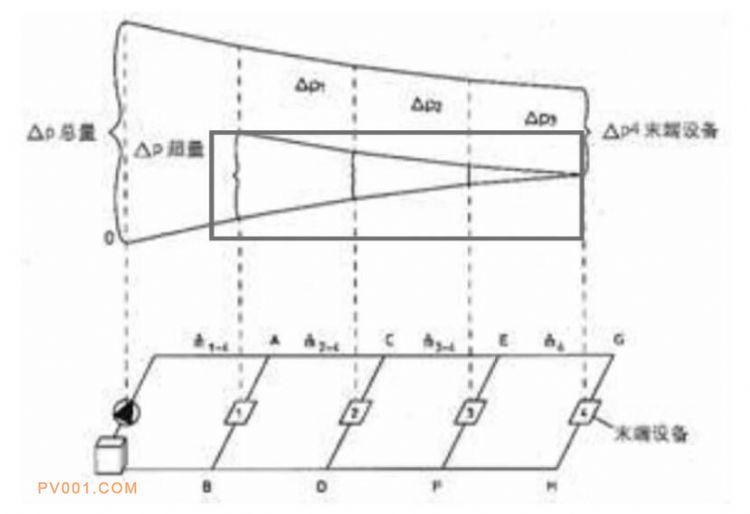 图2 管网压力分布图