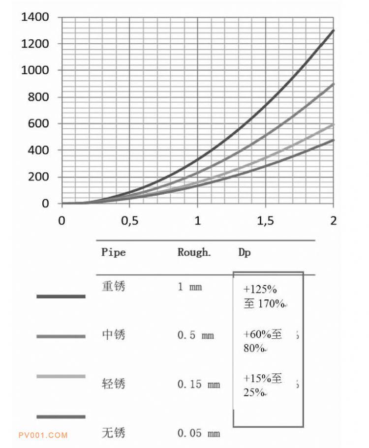 图3 管道老化锈蚀程度与沿程阻力的对比图