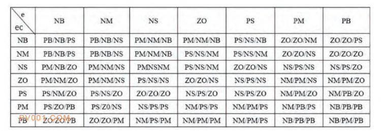 表1:过热度模糊规则表 下载原表